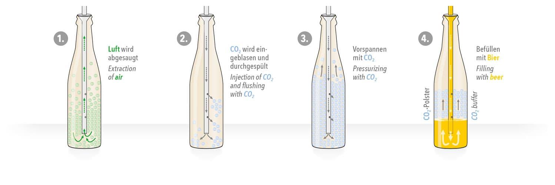 Markl Langrohr-Gegendruck-Füllprinzip mit Vorevakuierung